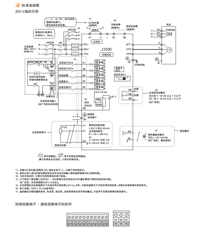 在进一步提升产品品质后,新型的简洁性变频器诞生。接线即能用,只需要简单的操作,即可实现小型机械的可调速性。省电,节能。 1:容量范围: 100V级:(单相电源)0.1~1.1Kw 200V级:(三相电源)0.1~5.5Kw 200V级:(单相电源)0.1~2.2Kw 400V级:(三相电源)0.2~5.5Kw 2:应用范围: 一:流体机械:风扇,泵类。 二:小型机械:传送带,自动门,食品机械,农业机械,健身器材。 3:产品特性: 4:标准接线图