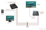 DVI光端机价格、DVI高清光端机