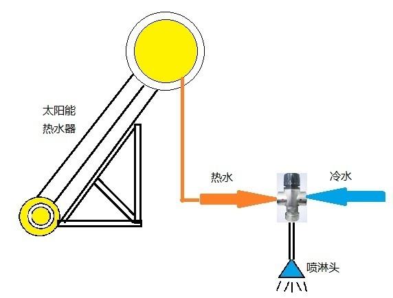 无锡恒温混水阀|苏州恒温混水阀|常州恒温混水阀图片