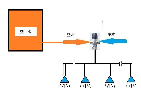 太阳能热水器恒温混水阀安装示意图