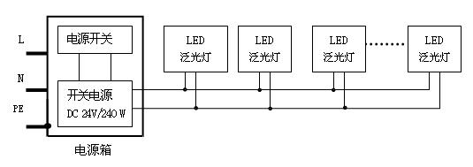 LED泛光灯 产品型号:RG-FL-12B1-E12W-R/G/B LED颗数&类别:12PCS/进口原装光源 输入功率:12W/30W 输入电压:AC90-260V 工作电流:620±10mA 色温:暖白2700-3500K;中性白3800-4800K; 冷白5500-6500K;可调控R/G/B彩色光(红,蓝,绿,黄)。 流明值:冷白2160lm;暖白1860lm;R/G/B 显色指数:Ra80 投射角度:15°38°45°60°120°可