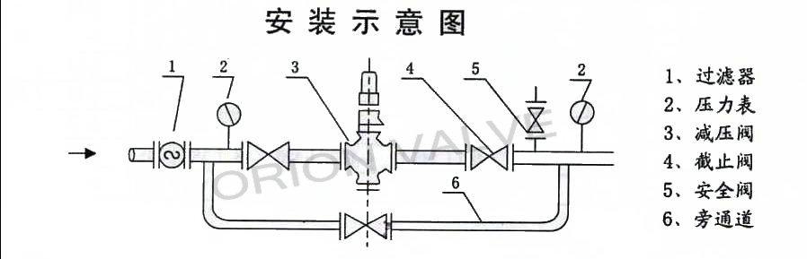 1减压阀应存放在干燥的室内,通路两端必须用盲板堵塞,不