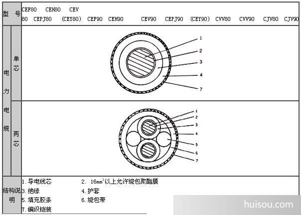 船用电缆结构示意图(裸铠装)