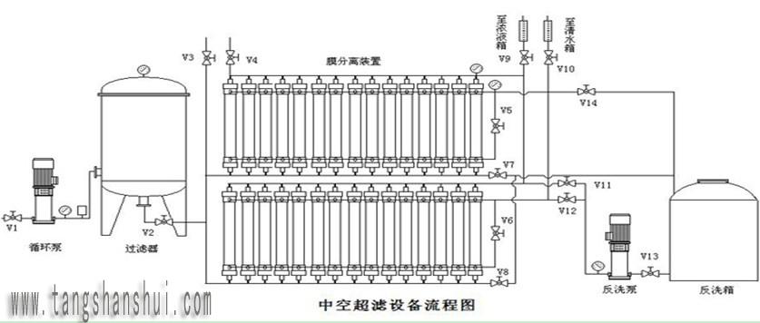 1ntu   三,技术性能参数:  超滤膜组件采用了pvc合金超滤膜,拥有如下