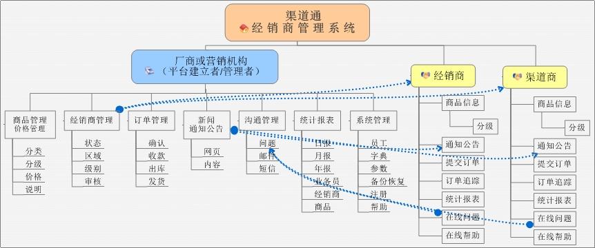 渠道通经销商管理系统企业版