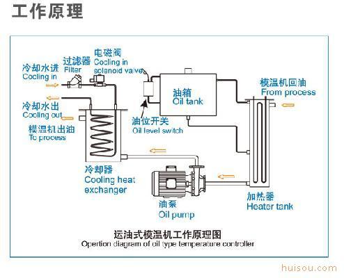 三,  嘉兴液压机油循环温度控制机工作原理,结构图: 在化学工业中图片
