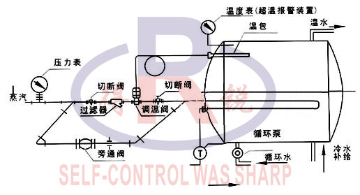 自力式温控阀图片