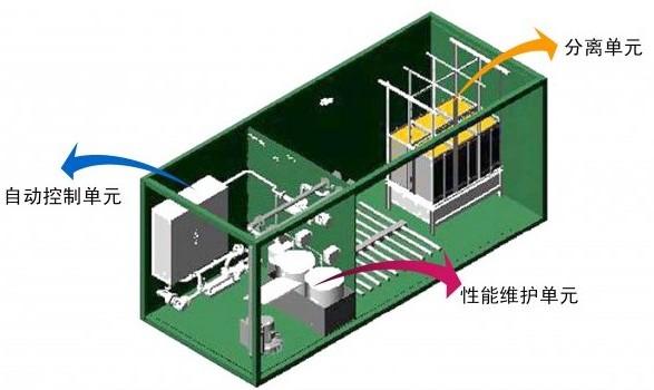 经MBR系统处理的污水可达到并部分水质指标优于《城市污水再生利用景观环境用水水质》(GB/T18921-2002)所规定的标准,可广泛回用于冲厕、养鱼,道路清扫、城市绿化、车辆冲洗、建筑工地和景观环境用水等。 智能化一体化污水处理设备MBR是由分离单元,性能维护单元及电气控制单元组成的集成式高度智能化的高效污水生物处理设备。 1.