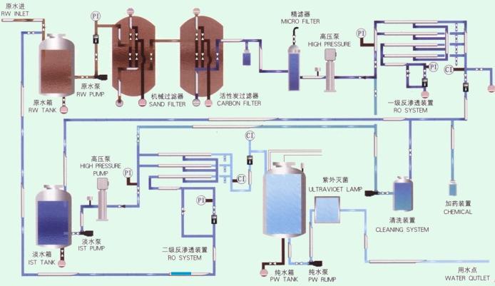 北京7吨/h水处理设备