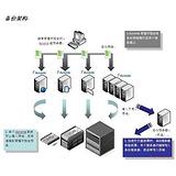 ACRONIS集成式灾难恢复与数据保护新品