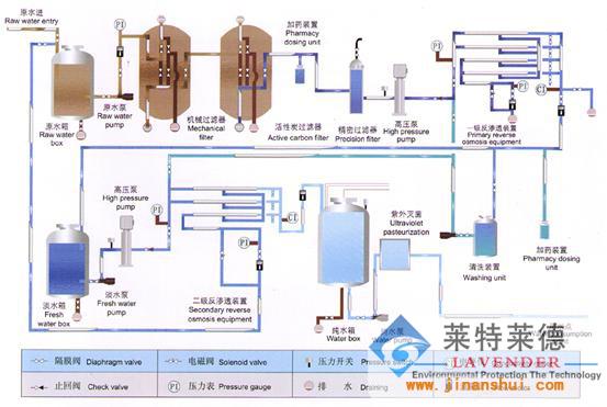 济南计算机硬盘生产纯净水设备