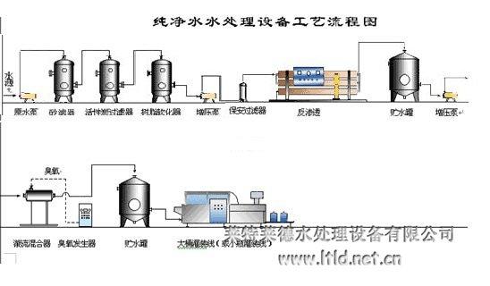 反渗透双级设备_沈阳2吨/小时设备纯净水塑料节能灯v双级价格图片