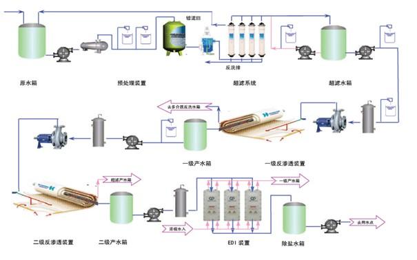 超滤设备工艺流程图