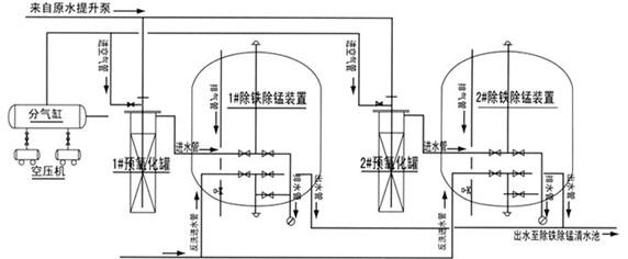 除铁锰设备工艺流程图