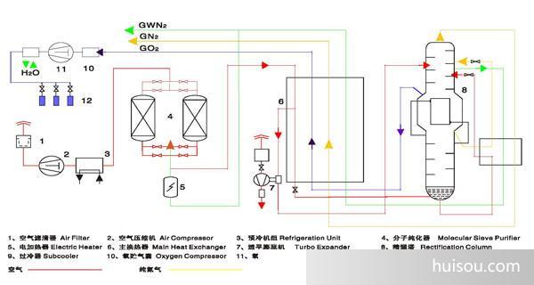 的扩散同氮相差不大。最终从吸附塔富集出来的是氧气分子。 变压吸附制氧正是利用沸石分子筛的选择吸附特性,采用加压吸附,减压解吸的循环周期,使压缩空气交替进入吸附塔来实现空气分离,从而连续产出高纯度的产品氧气。 PSA制氧机是根据变压吸附原理,采用高品质的沸石分子筛作为吸附剂,在一定的压力下,从空气中制取氧气。经过纯化干燥的压缩空气,在吸附器中进行加压吸附、减压脱附。由于空气动力学效应,氮在沸石分子筛微孔中扩散速率远大于氧,氮被沸石分子筛优先吸附,氧在气相中被富集起来,形成成品氧气。然后经减压至常压,吸附剂脱