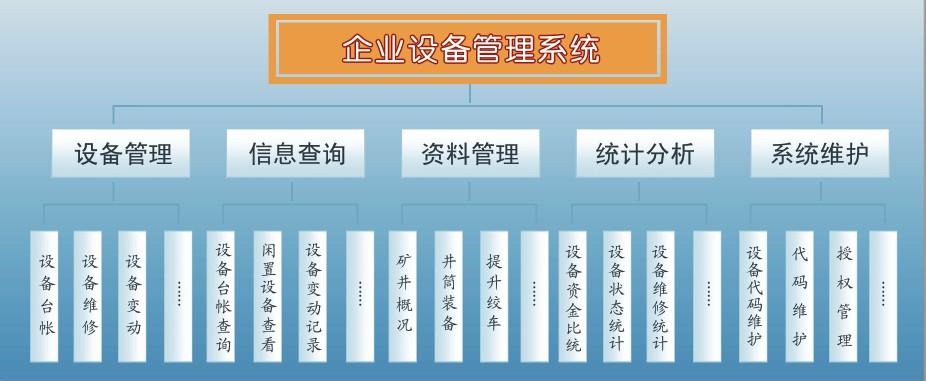 徐州软件开发公司_企业设备管理系统; 供应徐州软件公司煤矿设备管理