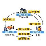 北京劳务派遣,上海劳务派遣,深圳劳务派遣,广州劳务派遣