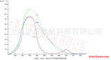 超凡的隔热性能的改性ATO纳米浆料GTO浆料