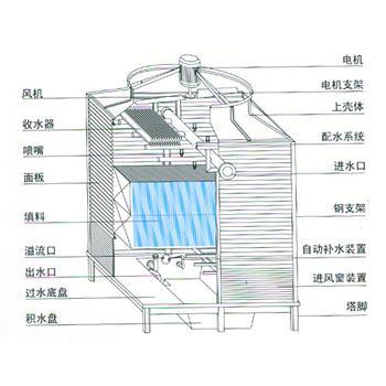 方形逆流式玻璃冷却塔