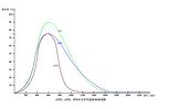 ATO粉体、ITO粉体、GTO粉体性能指标对比