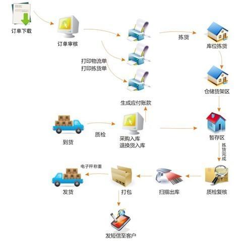 e8电子商务管理系统批发价格