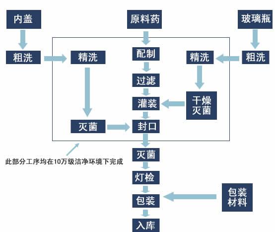 oem委托加工协议_ 委托加工(自带批文): 客户自带批文提供自备原料,配方等,表明