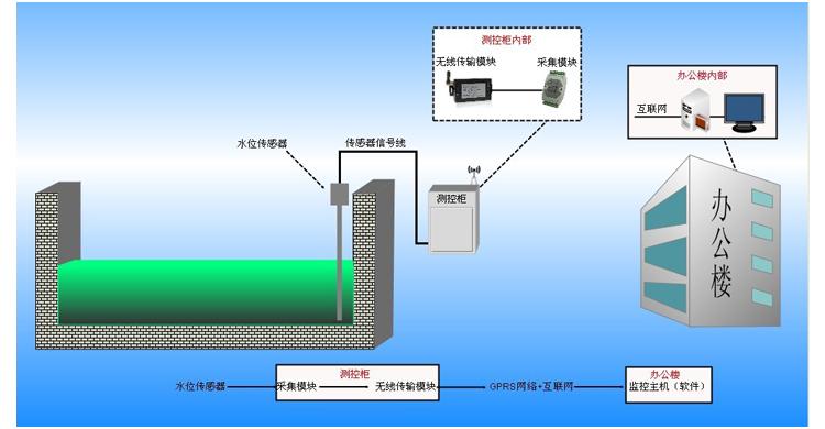 无线水位监控系统 方案概述 该方案主要应用于水井、水池等纯净的水源中。系统由水位传感器、数据采集器和无线通讯模块构成。水位传感器将得到的模拟信号水位信息传输到数据采集器,采集器将采集到模拟量信息转换成数字信号通过有线或无线通讯模块,再传送给监控中心计算机。 用途: 该站可实现无人值守,具有全天候自动测报功能,适用于水库、河流、渠道的水位遥测。 功能特点 1、实时采集监测区域水位信息; 2、信息实时上传; 3、水位超限报警; 4、支持多种通讯方式(有线、无线),易于组网; 5、安装方便,性能稳定,可靠性高,