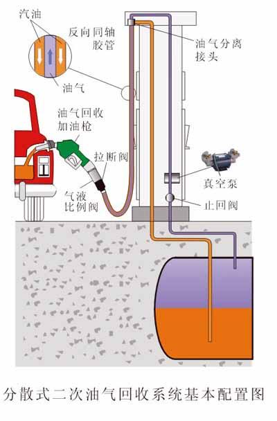 油气回收真空泵安装在罐区,每个加油站一套.