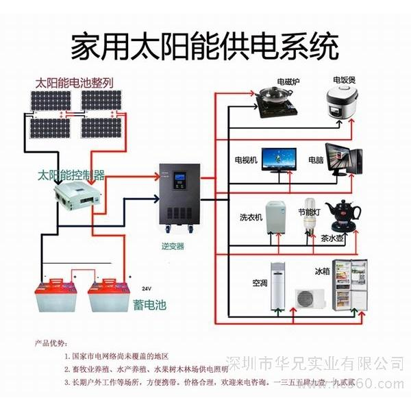 太阳能发电板 家用太阳能发电板