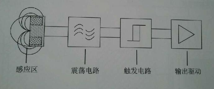 5、Herz赫兹m18近接开关高频率型参数资料: 检测金属型,PNP-常开、PNP-常闭、NPN-常开、NPN-常闭可选。 具有防水,抗干扰,耐油,反极性保护、短路保护、过载保护 安装方式:埋入式,非埋入式(齐平、非齐平) 检测距离:16mm 输出方式:PNP-常开、PNP-常闭、NPN-常开、NPN-常闭 电源电压:10-30VDC 外形规格:M18*1*55mm,M18*1*35mm,M18*1*40mm,M18*1*79mm,M18*1*48mm,M18*1*53mm(多种不同大小的规格可选) 环