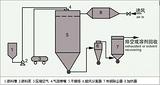 销售常州互帮热销气流喷雾干燥机,甘露醇沸腾干燥机,尿素喷雾干