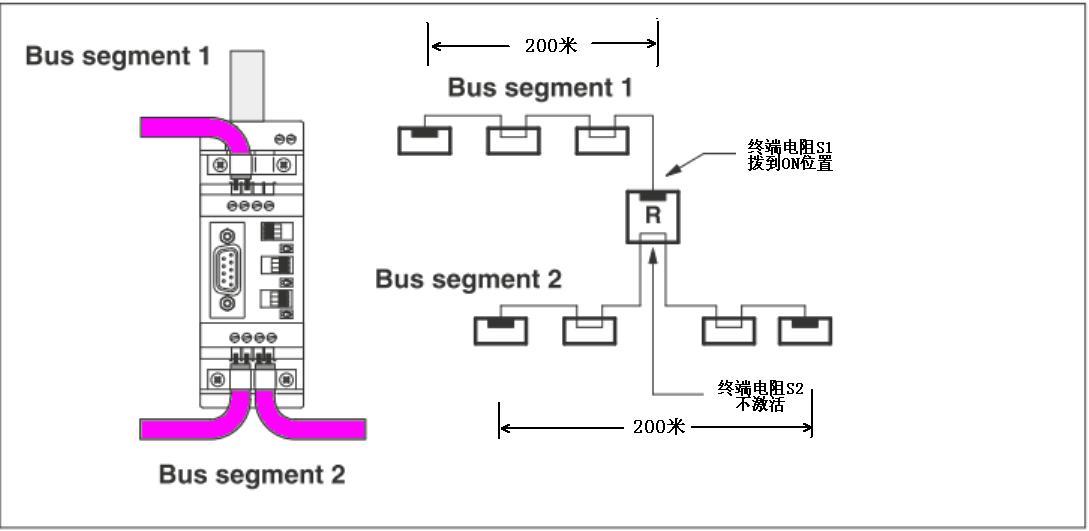 PROFIBUS协议规定了在不同传输率的情况下一个总线段的最大电缆长度,如表1所示。  表1 现场使用PROFIBUS通信的过程中,经常出现要保证一定的传输率,但是总线却超出规定长度的问题,在这种情况下就需要使用RS485中继器。在技术支持热线上,经常会有用户询问RS485中继器接线的问题,因此整理出中继器使用的要诀,方便客户使用。 中继器要增距离, 上下之间才可以。 一根总线不接撇, 电阻打到ON那里。 MODE开关最要紧, 不能拨到OFF里。 下面我来逐句解释其中的含义,第一句话说的是中继器只有在上下