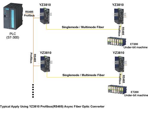 光端机价格_profibus至光纤转换器(yz3810)批发价格