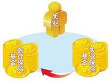 个人社保如何购买?五险分别如何才能享受?广州骏伯社保代理