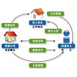 北京劳务派遣机构,北京劳务派遣公司,北京劳务派遣服务公司