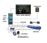 SV-ASM汽车检测线 环保检测线 汽车尾气检测线