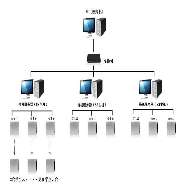 机房网络拓扑结构图