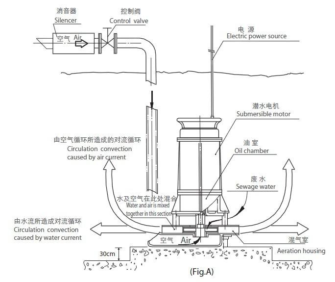 ar37-65潜水曝气机结构简图