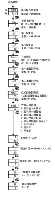 图一 规格尺寸为a,b,c,d,e型接线图 注:横竖式仪表后盖接线端子