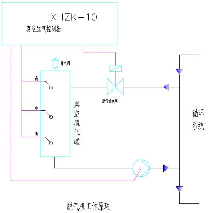 1、 液晶面板显示工作状态、时钟时间。 2、 显示公司联系电话。 3、 在面板上可以设定各项参数,操作设备。 4、 排气方式有液位和时间两种,液位方式中设有高中低三个液位控制信号输入端,控制进水电磁阀和排水泵。排水泵除了低液位信号端开时停止工作,其他位置信号接通时均处于工作状态;进水电磁阀在中液位信号端开时开始工作,到高液位信号接通时停止工作。 5、 设备自动工作时设有定时、远控两种工作方式 6、 控制器设有故障信号输入、输出等多种信号供用户选择使用。