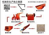 明泰提供乐山超细优质制砂机 高效节能的碎石制砂设备 比传统细碎机