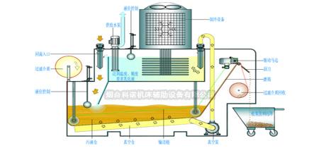 节能,环保 安装方便 坚固的设计结构 plc控制 真空过虑,过滤介质利用