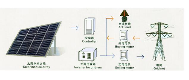 分布式太阳能  太阳能电池在阳光照射下将产生直流电,经并网逆变器
