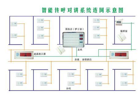 河南病房呼叫器公司_河南商丘病房呼叫器厂家/批发/供应商