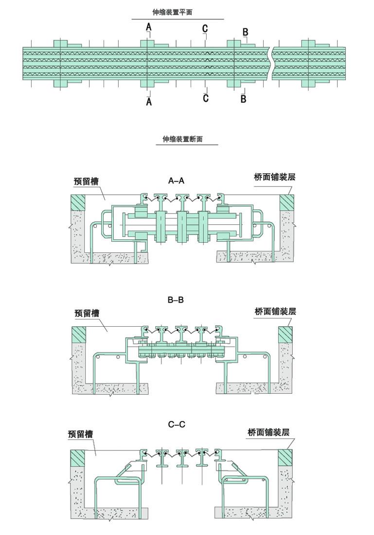 GQF-MZL模数式桥梁伸缩缝是带有多组型钢梁体的模数式桥梁伸缩缝,它是由边梁、中梁、横梁、位移控制系统、承压支座、压紧支座、锚固件和密封橡胶带组成。适用于伸缩量80mm-2000mm的大中跨度桥梁。每组位移为0-80mm,根据桥梁实际位移量要求确定组数,目前最大位移量可达2000mm。 GQF-MZL模数式桥梁伸缩缝适用于载重车辆比较多的道路桥梁,其中GQF-MZL_ZX模数式桥梁伸缩缝的结构设计完全遵循了重型化的理念,大大提高了伸缩装置承载能力和使用稳定性,并有效的延长了使用寿命。 多组式桥梁伸缩缝分