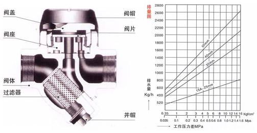 cs19hy型热动力式疏水阀 产品概述 结构特点 1,带蒸汽或空气保温装置