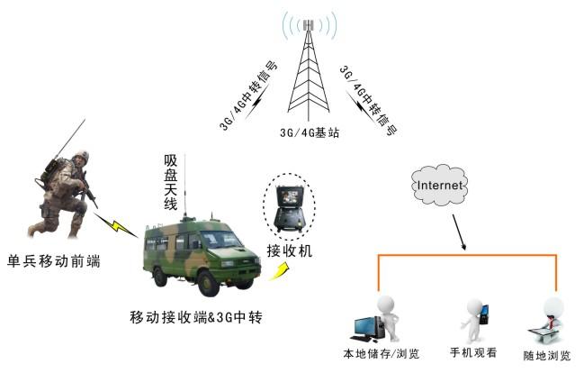 无线图传系统,手持式视频发射机,cofdm数字监控