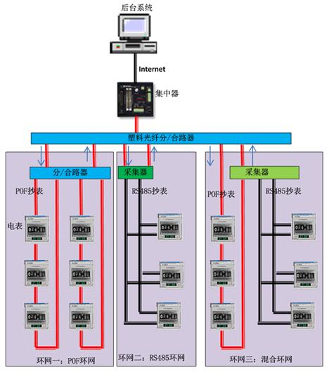 智能电力抄表系统