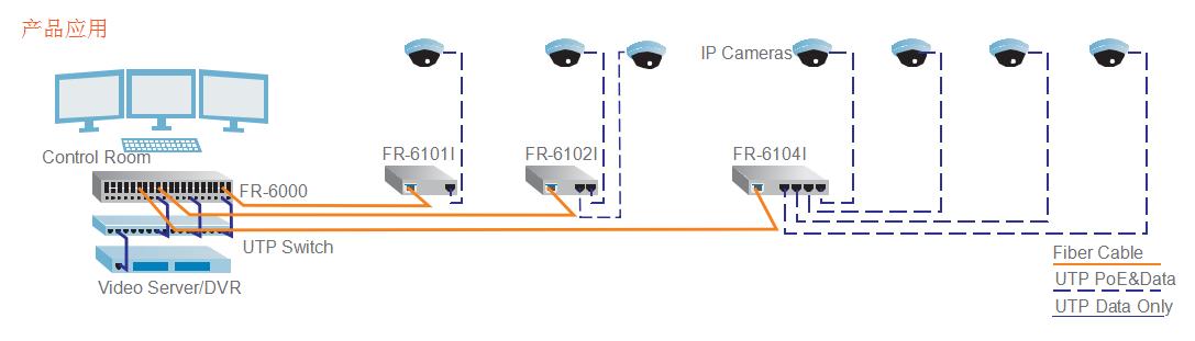 产品描述 FR-6101/02/04I系列工业级光纤收发器是专门为苛刻的工业环境下可靠稳定工作的设计,可以实现10/100Base-Tx双绞线电信号和100Base-Fx光信号之间的转换。工业级光纤收发器工作温度范围-40-+75,提供宽压双电源输入,导轨或壁挂式安装,通过危险环境认证并符合FCC、CE标准。可靠的工业级设计可以保证您的自动化系统无间断稳定运行! 产品特点 u 电口支持10/100M自适应模式和强制模式 u 光口支持1*9光模块及SFP光模块,支持DMI(数字诊断)显示功能 u 支持TS