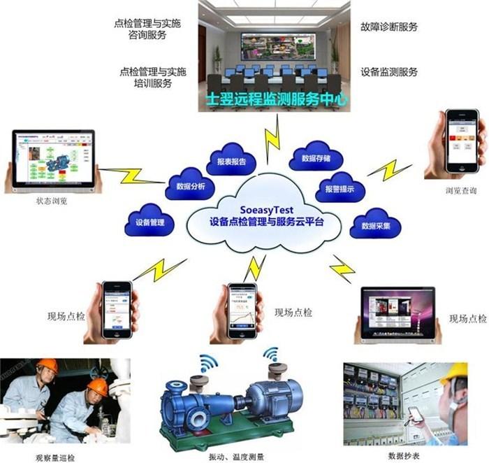 电工电气 电工仪器仪表 设备点检管理系统软件手机app_设备点检_钢铁